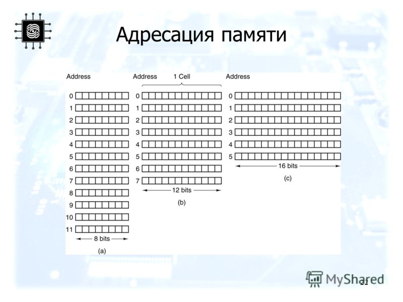 22 Адресация памяти Three ways of organizing a 96-bit memory.