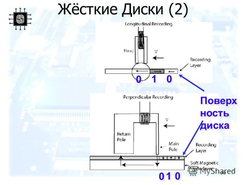 30 Жёсткие Диски (2) 1 1 0 0 0 0 1 1 0 0 0 0 Поверх ность диска