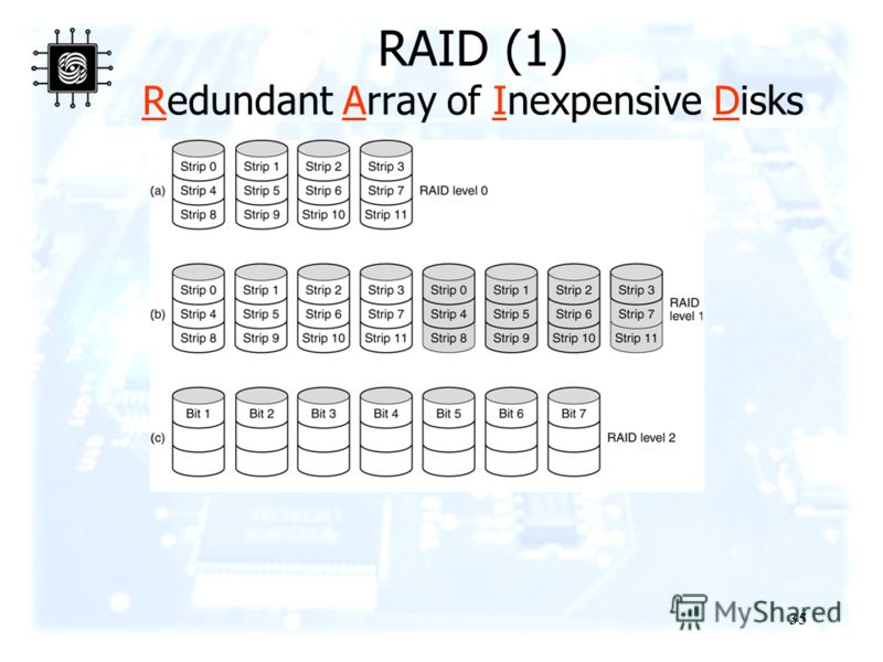 35 RAID (1) Redundant Array of Inexpensive Disks