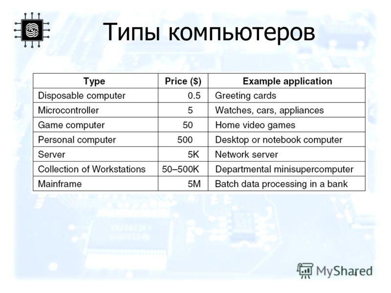 4 Типы компьютеров