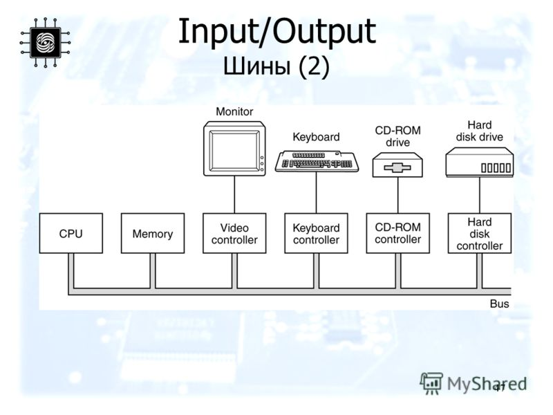 47 Input/Output Шины (2) Logical structure of a simple personal computer.