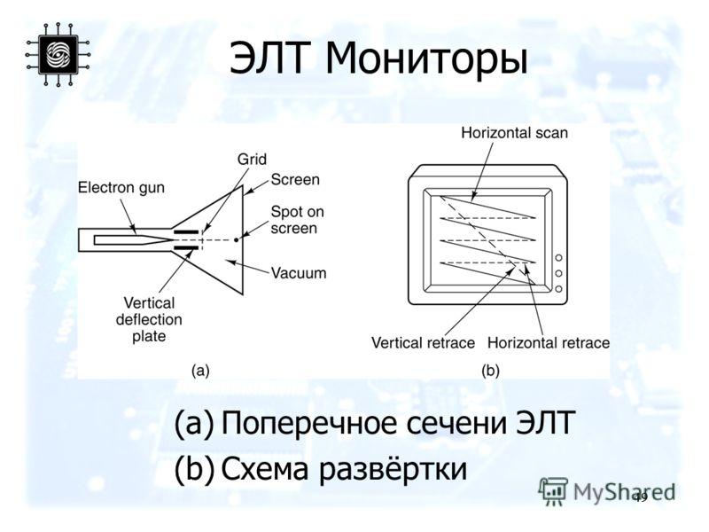 49 ЭЛТ Мониторы (a)Поперечное сечени ЭЛТ (b)Схема развёртки