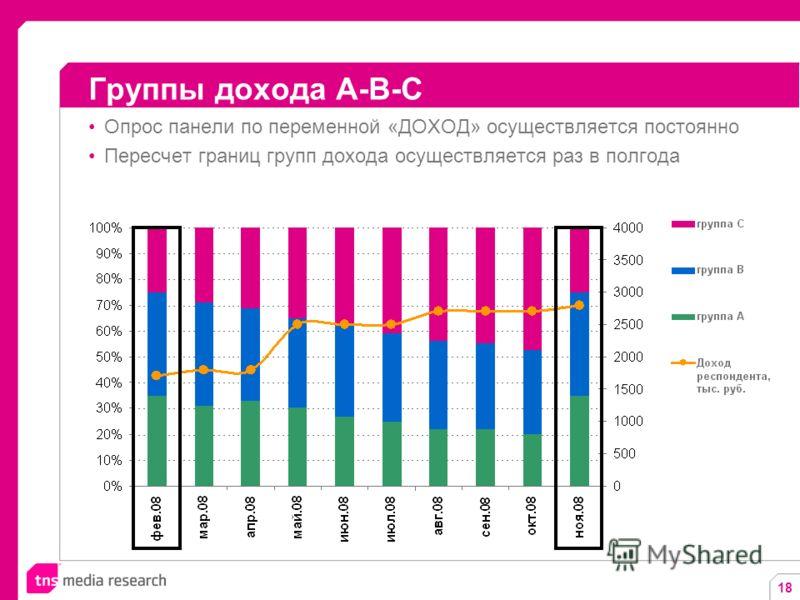 18 Опрос панели по переменной «ДОХОД» осуществляется постоянно Пересчет границ групп дохода осуществляется раз в полгода Группы дохода A-B-C