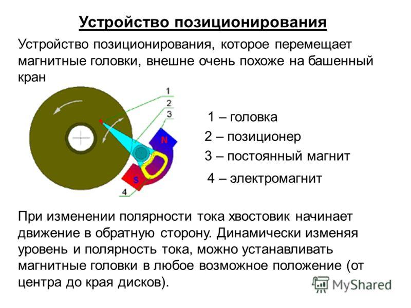 Устройство позиционирования Устройство позиционирования, которое перемещает магнитные головки, внешне очень похоже на башенный кран 1 – головка 2 – позиционер 3 – постоянный магнит 4 – электромагнит При изменении полярности тока хвостовик начинает дв