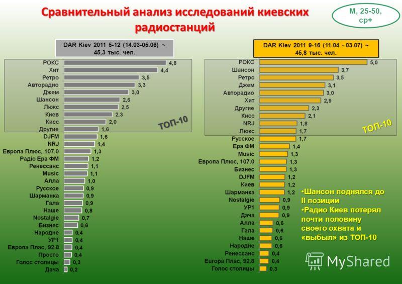 DAR Kiev 2011 9-16 (11.04 - 03.07) ~ 45,8 тыс. чел. Сравнительный анализ исследований киевских радиостанций М, 25-50, ср+ DAR Kiev 2011 5-12 (14.03-05.06) ~ 45,3 тыс. чел. Шансон поднялся до ІІ позицииШансон поднялся до ІІ позиции Радио Киев потерял
