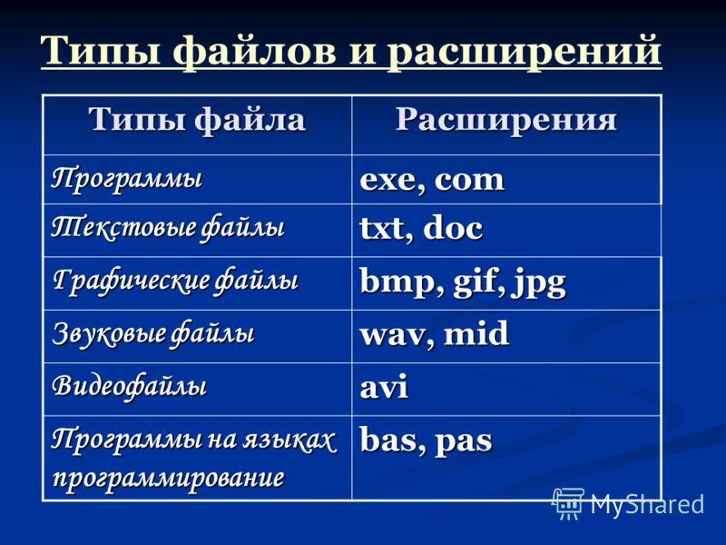 Типы файла Расширения Программы exe, com Текстовые файлы txt, doc Графические файлы bmp, gif, jpg Звуковые файлы wav, mid Видеофайлыavi Программы на языках программирование bas, pas Типы файлов и расширений
