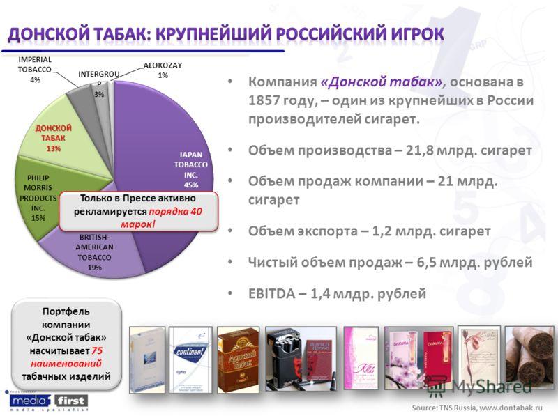 Компания «Донской табак», основана в 1857 году, – один из крупнейших в России производителей сигарет. Объем производства – 21,8 млрд. сигарет Объем продаж компании – 21 млрд. сигарет Объем экспорта – 1,2 млрд. сигарет Чистый объем продаж – 6,5 млрд.