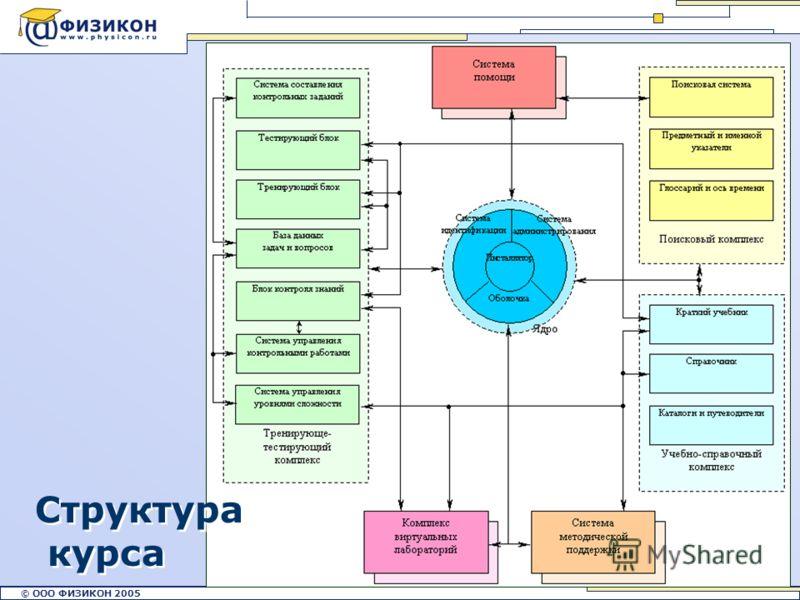 © ООО ФИЗИКОН 2002 © ООО ФИЗИКОН 2005 3 Структура курса