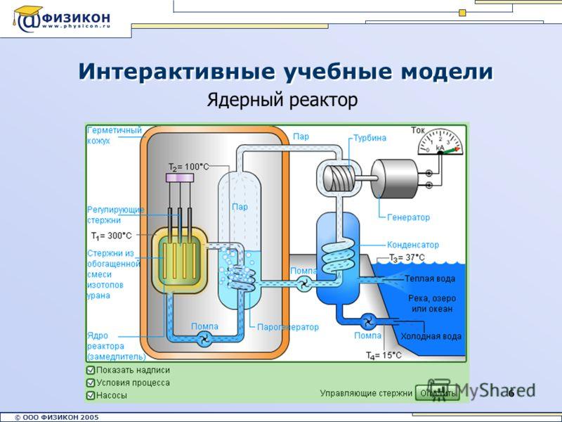 © ООО ФИЗИКОН 2002 © ООО ФИЗИКОН 2005 6 Интерактивные учебные модели Ядерный реактор