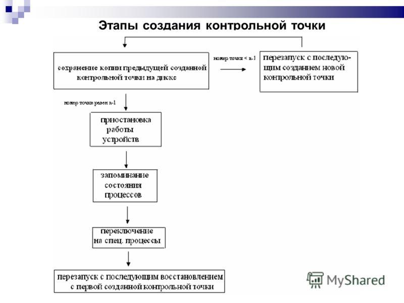 Этапы создания контрольной точки