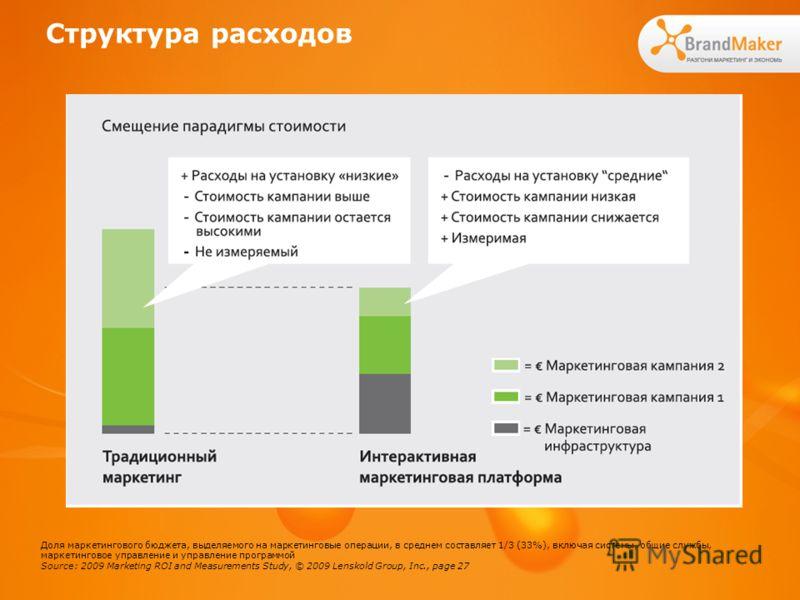 Структура расходов Доля маркетингового бюджета, выделяемого на маркетинговые операции, в среднем составляет 1/3 (33%), включая системы, общие службы, маркетинговое управление и управление программой Source: 2009 Marketing ROI and Measurements Study,