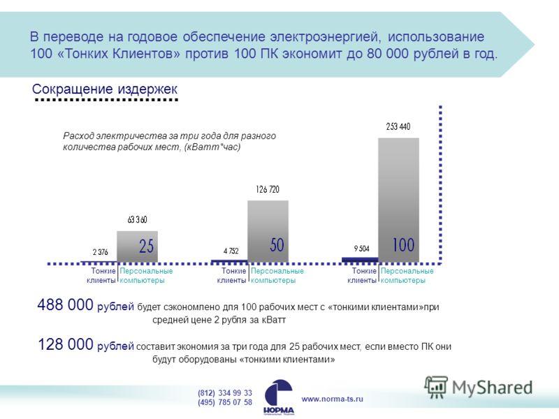 В переводе на годовое обеспечение электроэнергией, использование 100 «Тонких Клиентов» против 100 ПК экономит до 80 000 рублей в год. Расход электричества за три года для разного количества рабочих мест, (кВатт*час) Тонкие клиенты Персональные компью