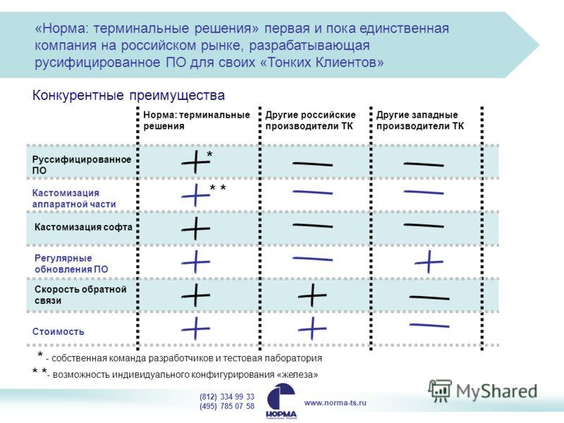 «Норма: терминальные решения» первая и пока единственная компания на российском рынке, разрабатывающая русифицированное ПО для своих «Тонких Клиентов» Конкурентные преимущества Норма: терминальные решения Другие российские производители ТК Другие зап
