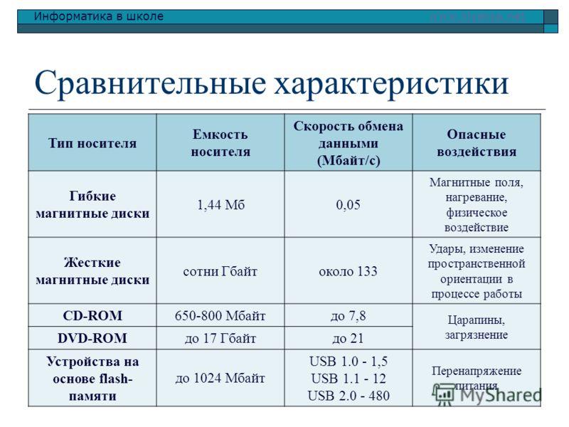 Информатика в школе www.klyaksa.netwww.klyaksa.net Сравнительные характеристики Тип носителя Емкость носителя Скорость обмена данными (Мбайт/с) Опасные воздействия Гибкие магнитные диски 1,44 Мб0,05 Магнитные поля, нагревание, физическое воздействие