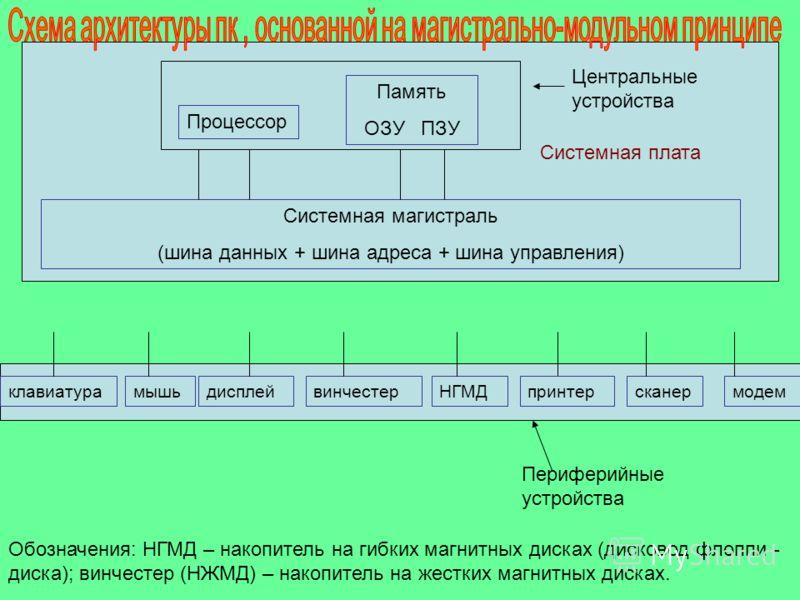 Центральные устройства Системная магистраль (шина данных + шина адреса + шина управления) Процессор Память ОЗУ ПЗУ клавиатурамышьдисплейвинчестерНГМДсканермодемпринтер Периферийные устройства Обозначения: НГМД – накопитель на гибких магнитных дисках