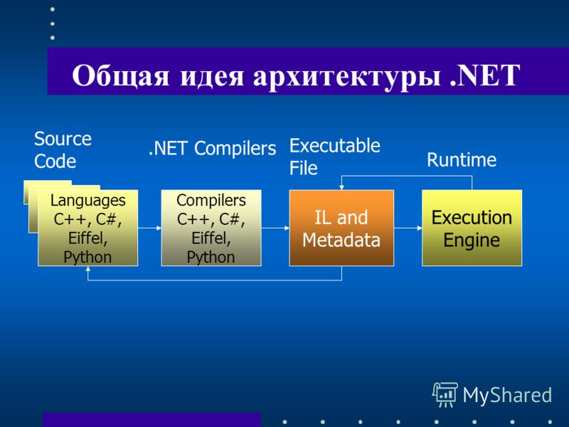 Общая идея архитектуры.NET Languages C++, C#, Eiffel, Python Source Code Compilers C++, C#, Eiffel, Python.NET Compilers IL and Metadata Execution Engine Executable File Runtime
