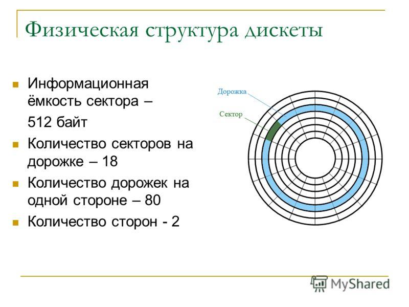 Физическая структура дискеты Информационная ёмкость сектора – 512 байт Количество секторов на дорожке – 18 Количество дорожек на одной стороне – 80 Количество сторон - 2