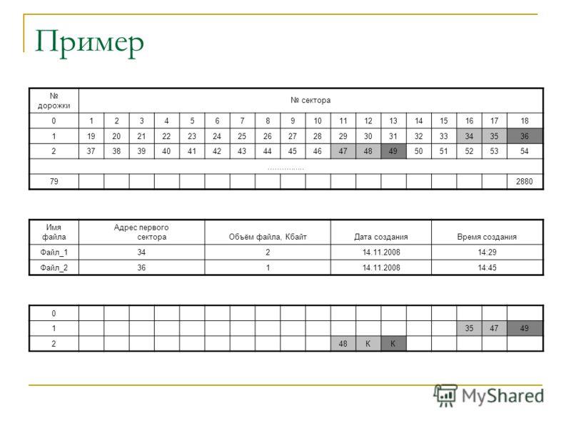 Пример дорожки сектора 0123456789101112131415161718 1192021222324252627282930313233343536 2373839404142434445464748495051525354................ 79 2880 Имя файла Адрес первого сектораОбъём файла, КбайтДата созданияВремя создания Файл_134214.11.200814