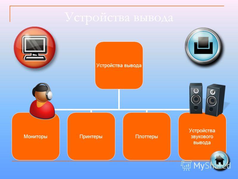Устройства вывода МониторыПринтерыПлоттеры Устройства звукового вывода