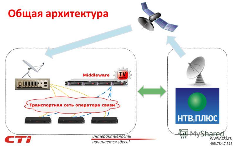 www.cti.ru 495.784.7.313 интерактивность начинается здесь! Общая архитектура
