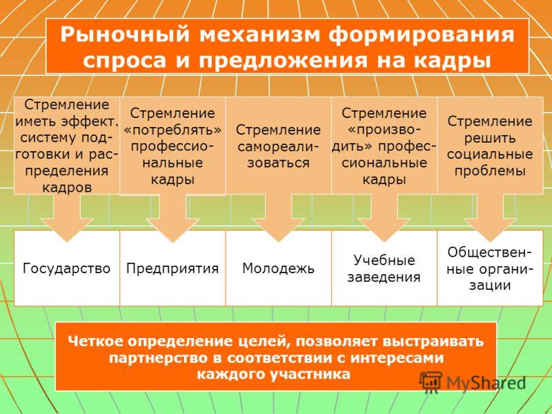 Рыночный механизм формирования спроса и предложения на кадры Государство Четкое определение целей, позволяет выстраивать партнерство в соответствии с интересами каждого участника ПредприятияМолодежь Учебные заведения Обществен- ные органи- зации Стре