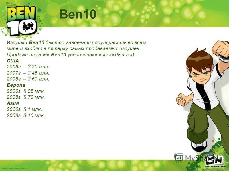 Игрушки Ben10 быстро завоевали популярность во всём мире и входят в пятёрку самых продаваемых игрушек. Продажи игрушек Ben10 увеличиваются каждый год: США 2006г. – $ 20 млн. 2007г. – $ 45 млн. 2008г. – $ 60 млн. Европа 2006г. $ 25 млн. 2008г. $ 70 мл