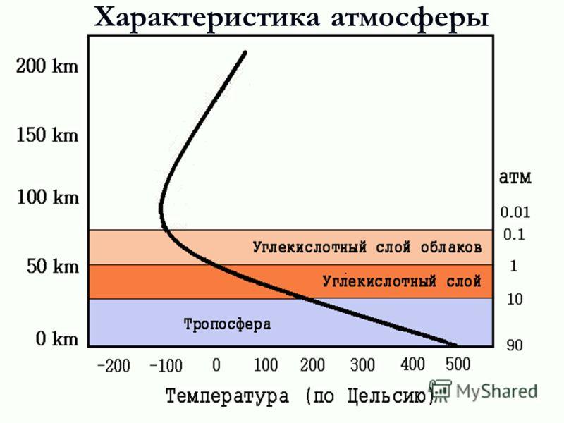 Характеристика атмосферы