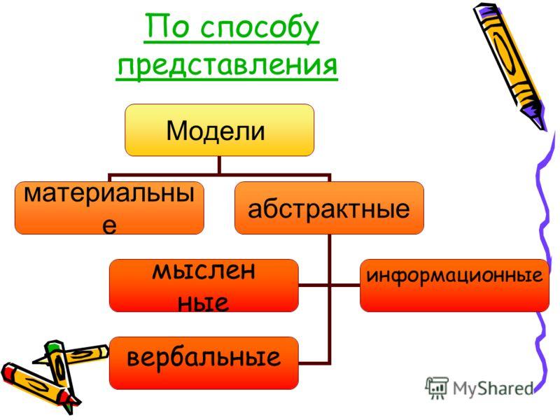 Модели материальныеабстрактные мыслен ные информационные вербальные По способу представленияПо способу представления