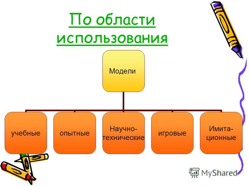 По области использования Модели учебныеопытные Научно- технические игровые Имита- ционные