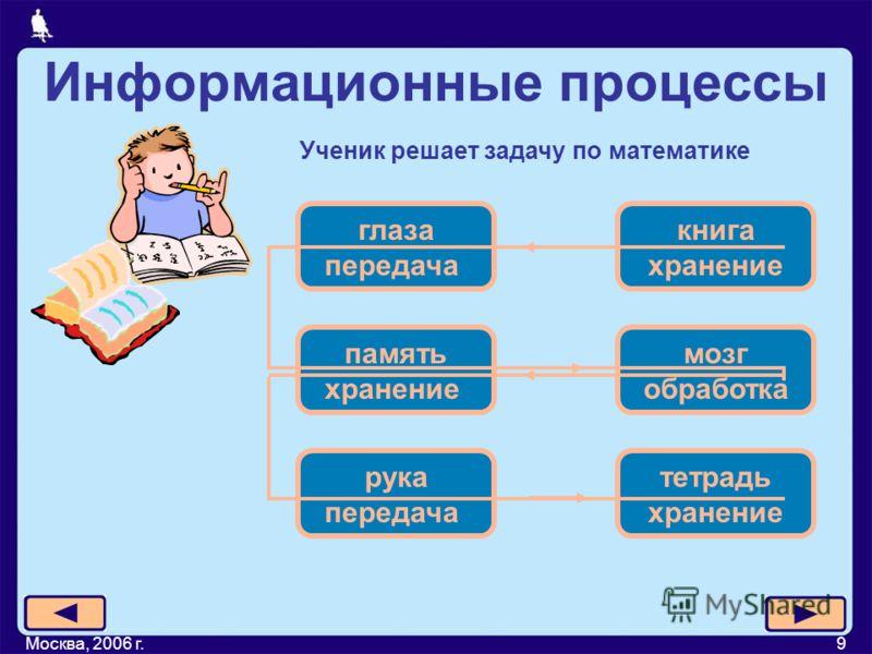 Москва, 2006 г.9 Информационные процессы Ученик решает задачу по математике глаза передача книга хранение память хранение мозг обработка рука передача тетрадь хранение
