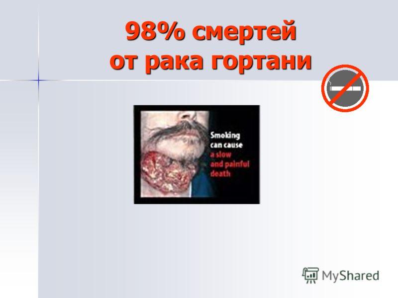 98% смертей от рака гортани