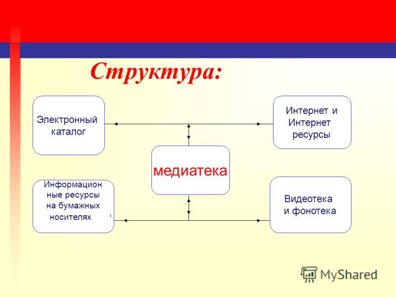 Структура: Электронный каталог Интернет и Интернет ресурсы медиатека Информацион ные ресурсы на бумажных носителях Видеотека и фонотека
