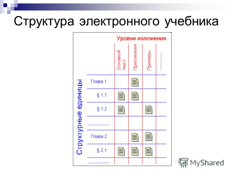 Структура электронного учебника