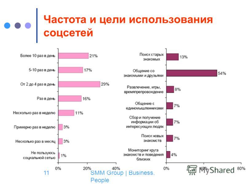 SMM Group | Business. People 11 Частота и цели использования соцсетей