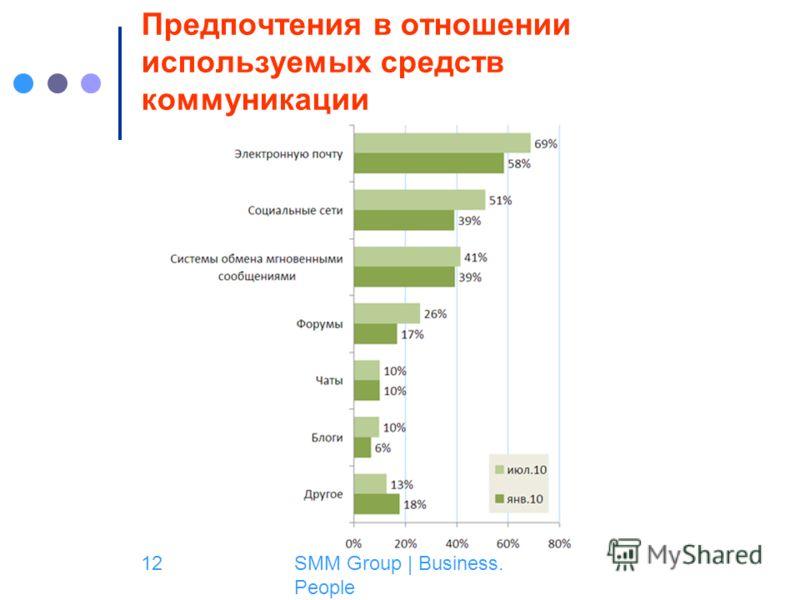 SMM Group | Business. People 12 Предпочтения в отношении используемых средств коммуникации