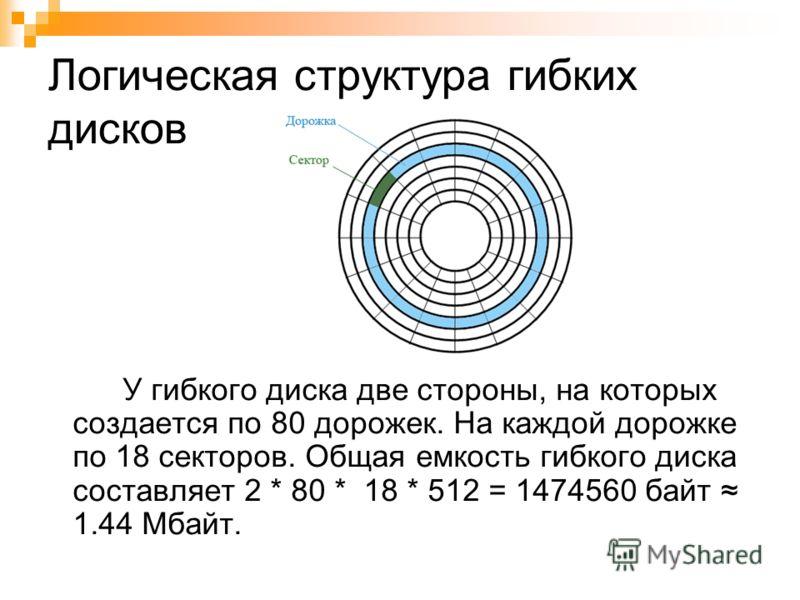 Логическая структура гибких дисков У гибкого диска две стороны, на которых создается по 80 дорожек. На каждой дорожке по 18 секторов. Общая емкость гибкого диска составляет 2 * 80 * 18 * 512 = 1474560 байт 1.44 Мбайт.