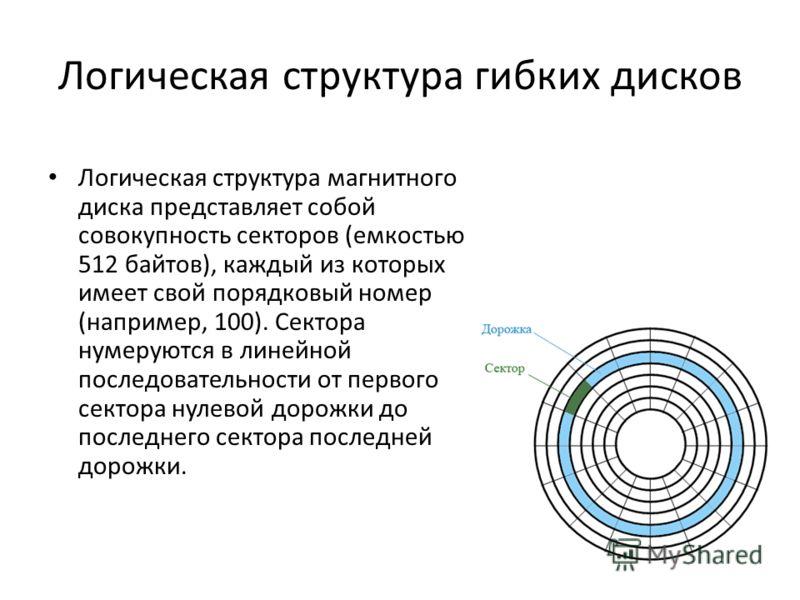 Логическая структура магнитного диска представляет собой совокупность секторов (емкостью 512 байтов), каждый из которых имеет свой порядковый номер (например, 100). Сектора нумеруются в линейной последовательности от первого сектора нулевой дорожки д