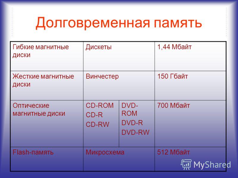 Структура компьютера М а г и с т р а л ь Долговременная память Устройства ввода Устройства вывода Устройства ввода/вывода Процессор Оперативная память Материнская плата