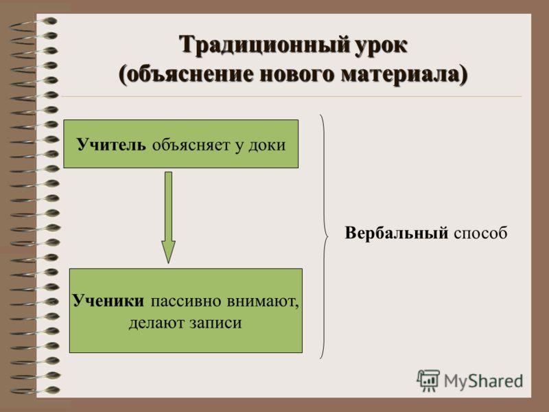 Традиционный урок (объяснение нового материала) Учитель объясняет у доки Ученики пассивно внимают, делают записи Вербальный способ