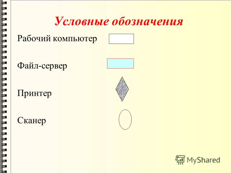 Условные обозначения Рабочий компьютер Файл-сервер Принтер Сканер