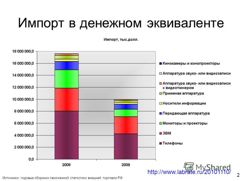 2 Импорт в денежном эквиваленте Источники: годовые сборники таможенной статистики внешней торговли РФ http://www.labrate.ru/20101110/