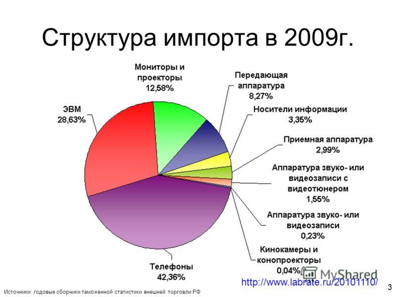 3 Структура импорта в 2009г. Источники: годовые сборники таможенной статистики внешней торговли РФ http://www.labrate.ru/20101110/