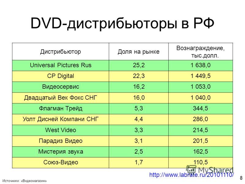 8 DVD-дистрибьюторы в РФ ДистрибьюторДоля на рынке Вознаграждение, тыс.долл. Universal Pictures Rus25,21 638,0 CP Digital22,31 449,5 Видеосервис16,21 053,0 Двадцатый Век Фокс СНГ16,01 040,0 Флагман Трейд5,3344,5 Уолт Дисней Компани СНГ4,4286,0 West V