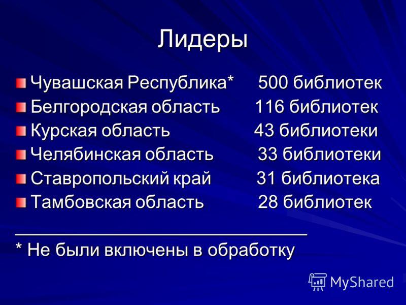 Лидеры Чувашская Республика* 500 библиотек Белгородская область 116 библиотек Курская область 43 библиотеки Челябинская область 33 библиотеки Ставропольский край 31 библиотека Тамбовская область 28 библиотек _____________________________ * Не были вк