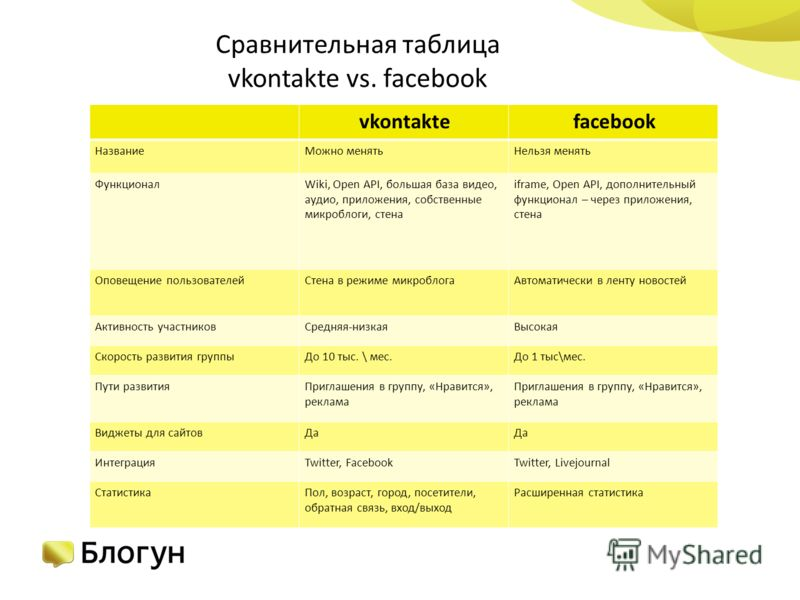Сравнительная таблица vkontakte vs. facebook vkontaktefacebook НазваниеМожно менятьНельзя менять ФункционалWiki, Open API, большая база видео, аудио, приложения, собственные микроблоги, стена iframe, Open API, дополнительный функционал – через прилож
