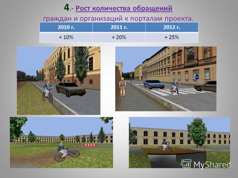 4.- Рост количества обращений граждан и организаций к порталам проекта. 2010 г.2011 г.2012 г. + 10%+ 20%+ 25%