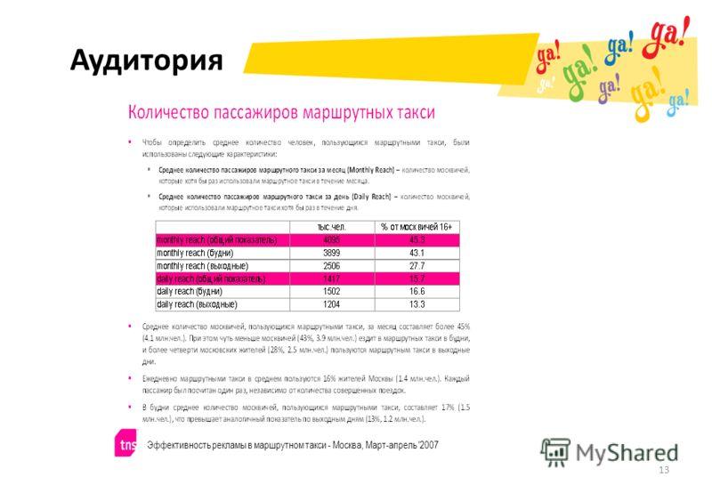 Аудитория 13 Эффективность рекламы в маршрутном такси - Москва, Март-апрель '2007