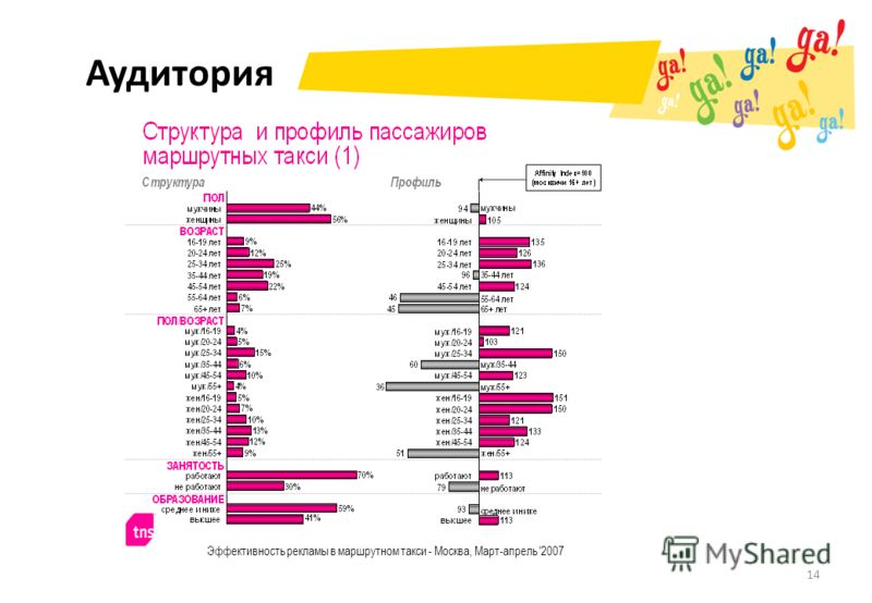 Аудитория 14 Эффективность рекламы в маршрутном такси - Москва, Март-апрель '2007
