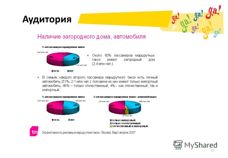 Аудитория 17 Эффективность рекламы в маршрутном такси - Москва, Март-апрель '2007