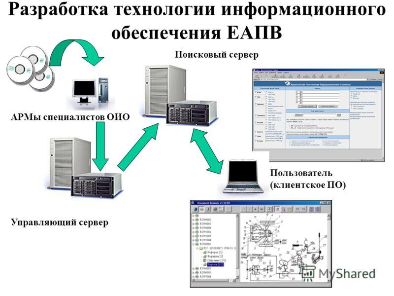 Разработка технологии информационного обеспечения ЕАПВ Поисковый сервер Управляющий сервер АРМы специалистов ОИО Пользователь (клиентское ПО)
